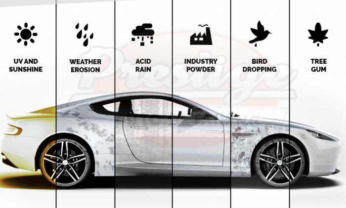 How long does a ceramic coating last. The image displays different degrees of car damage when exposed to the environmental elements.